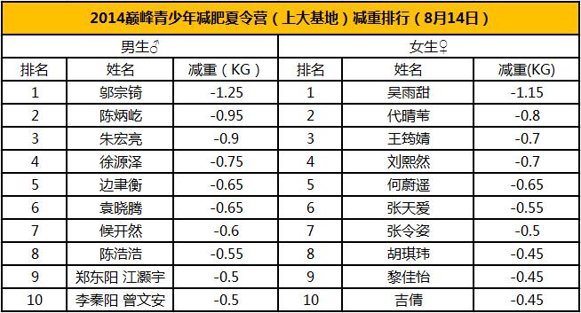 2014巅峰青少年v巅峰夏令营(上大胶囊)瘦身减重中药溶脂排行基地曝光图片